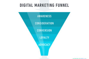 Funnel Digital Marketing Ancona