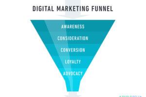 Funnel Digital Marketing Ancona